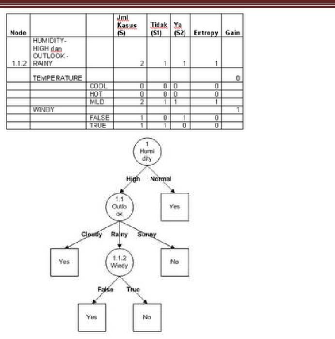 Contoh Soal Dan Jawaban Tentang Pohon Keputusan