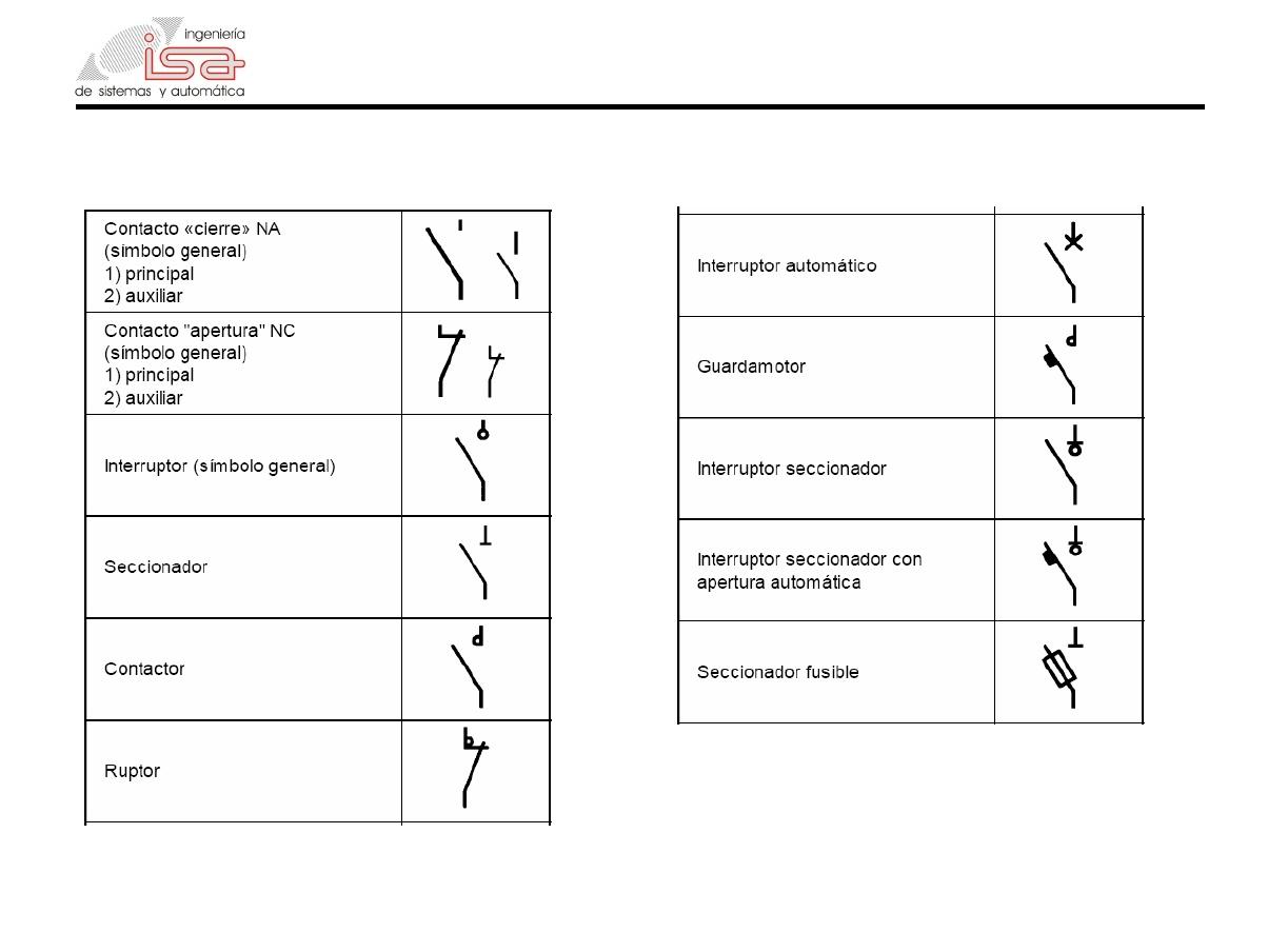 Simbologia contactor