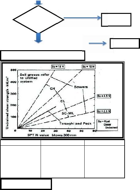 Korelasi Nilai N Spt Dengan Parameter Kuat Geser Tanah